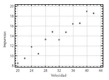 ¿Cómo construimos un diagrama de dispersión?
